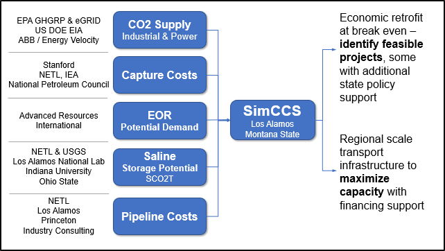 Data sources and inputs into the Regional Carbon Capture and storage analysis